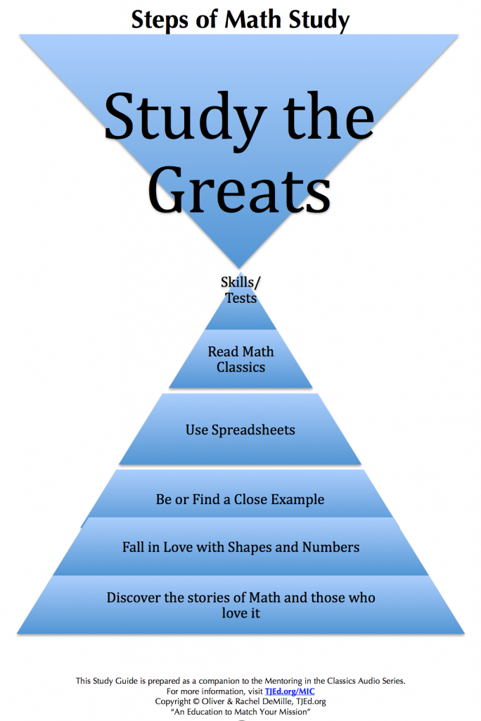 math-study-hourglass-steps